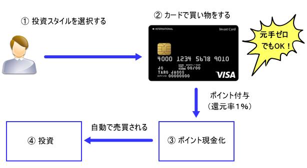 インバストカード 仕組